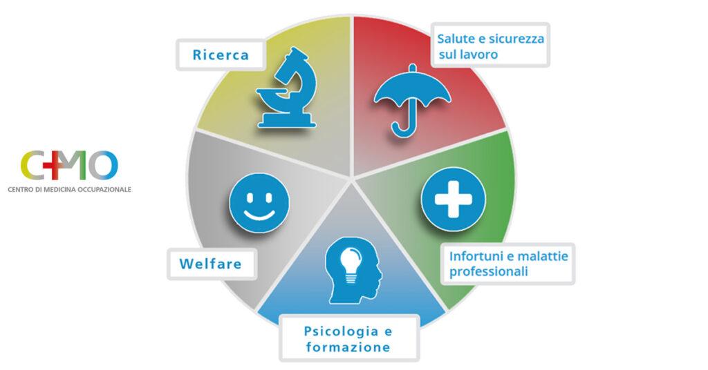 CMO Centro di Medicina Occupazionale Salute e sicurezza sul lavoro